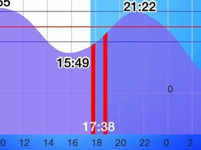 160212_tide-graph_akasi_agesio