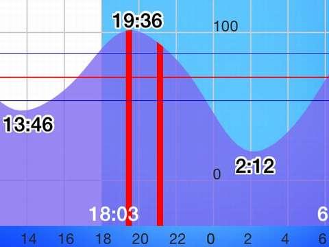 160310_tide-graph_akashi